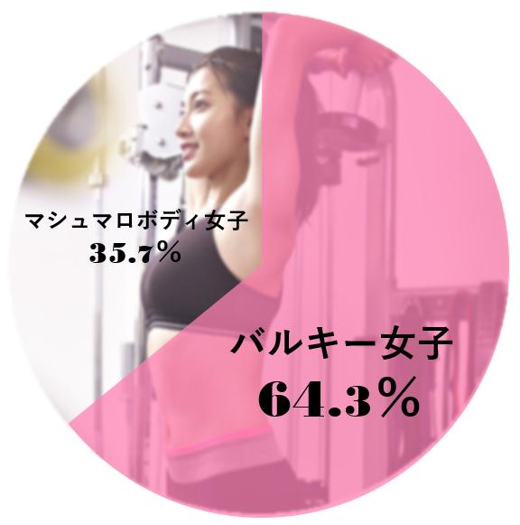 円グラフ マシュマロ女子35.7% バルキー女子64.3%