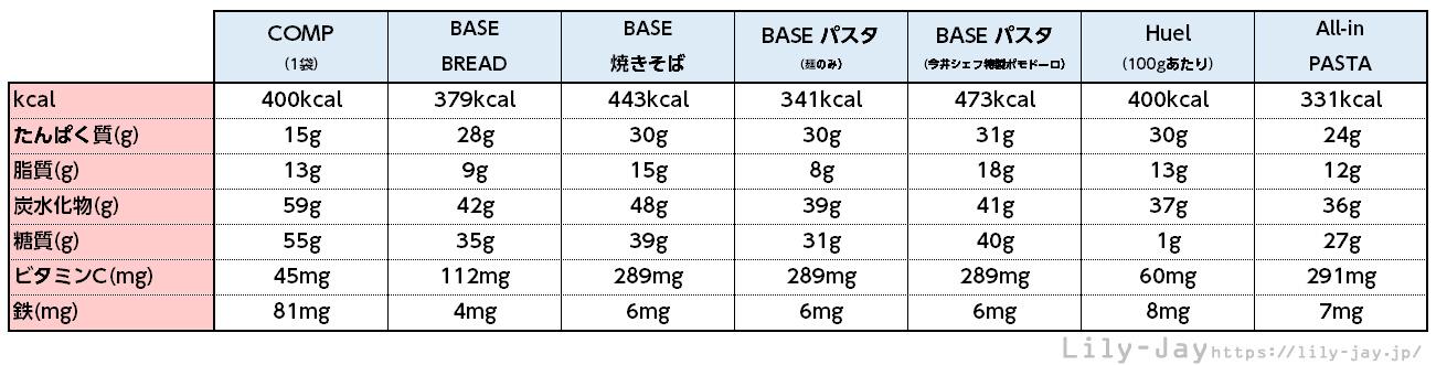 完全色栄養素比較表