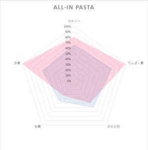 allinpasta栄養素レーダーチャート