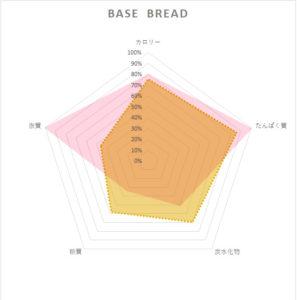 baseブレッド栄養素レーダーチャート