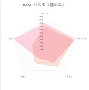 baseパスタ(麺のみ)栄養素レーダーチャート