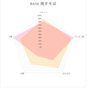 base焼きそば栄養素レーダーチャート