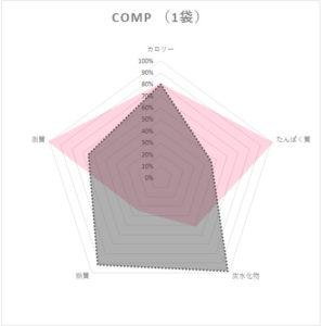 comp栄養素レーダーチャート