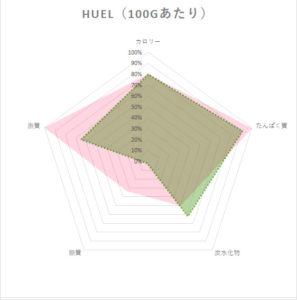 huel栄養素レーダーチャート