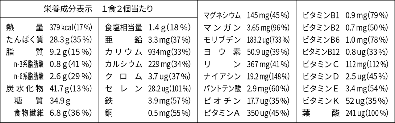 baseブレッド栄養素表